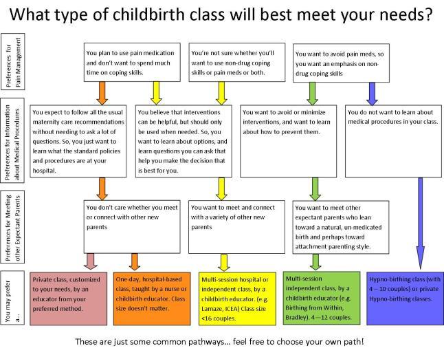 ChooseBirthClass
