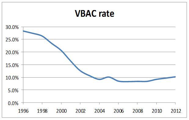 VBAC rate