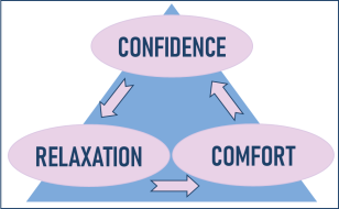 Confidence-Relaxation-Comfort Triangle illustration