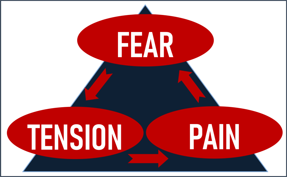 illustration of the fear-tension-pain triangle