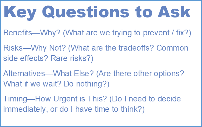 card listing key questions - benefits, risks, alternatives, timing